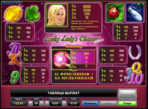Πίνακας πληρωμών της Κουλοχέρηδες Lucky Ladys Charm Deluxe