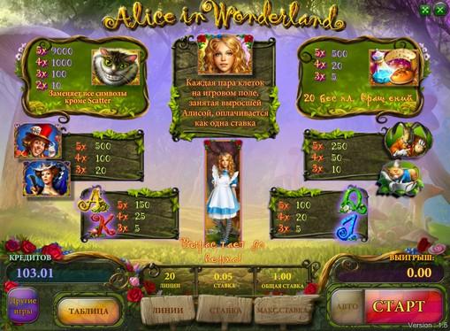 Πίνακας πληρωμών της Κουλοχέρηδες Alice in Wonderland
