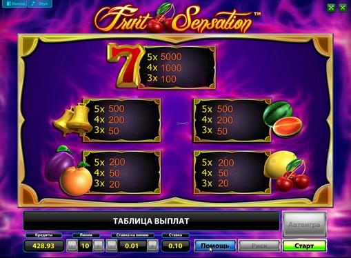 Πίνακας πληρωμών της θυρίδας Fruit Sensation Deluxe