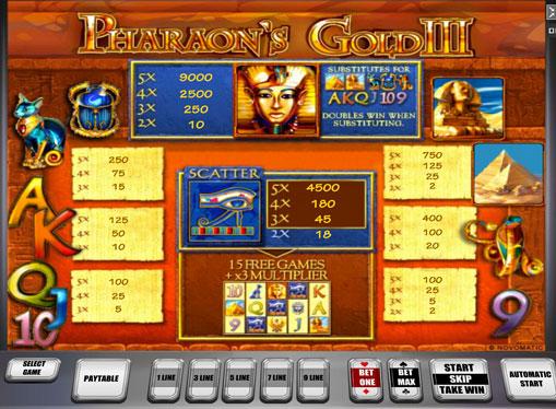 Τα σημάδια της υποδοχής Pharaoh's Gold III