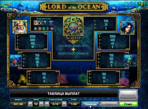Τα σημάδια της Κουλοχέρηδες Lord of the Ocean