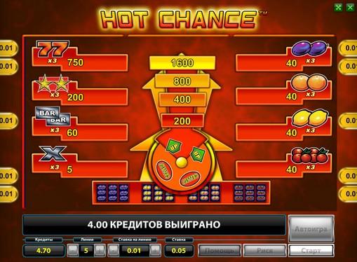 Τα σημάδια της Κουλοχέρηδες Hot Chance